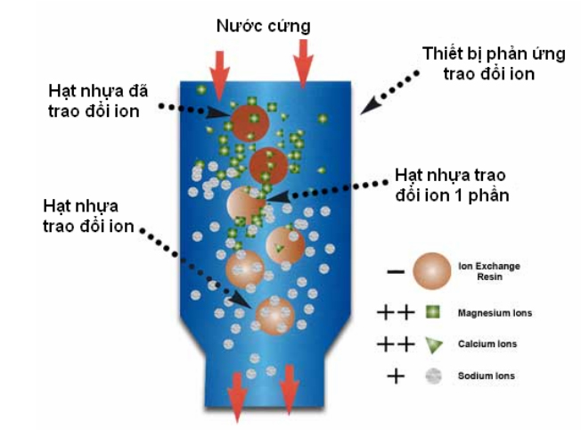 lam-mem-nuoc-bang-nhua-trao-doi-ion